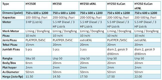 Spesifikasi dan Harga Mesin Crusher HY250