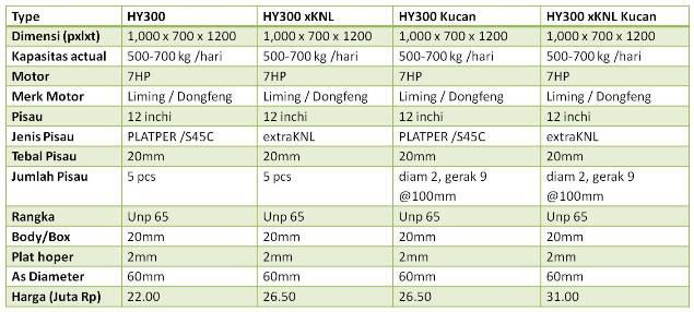 Spesifikasi dan Harga Mesin Crusher HY300