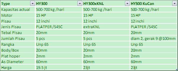 Harga Terbaru Mesin Crusher HY300