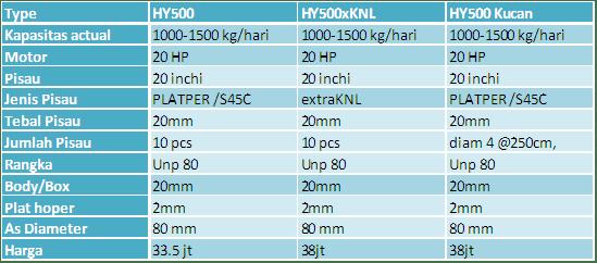 Harga Terbaru Mesin Crusher HY500